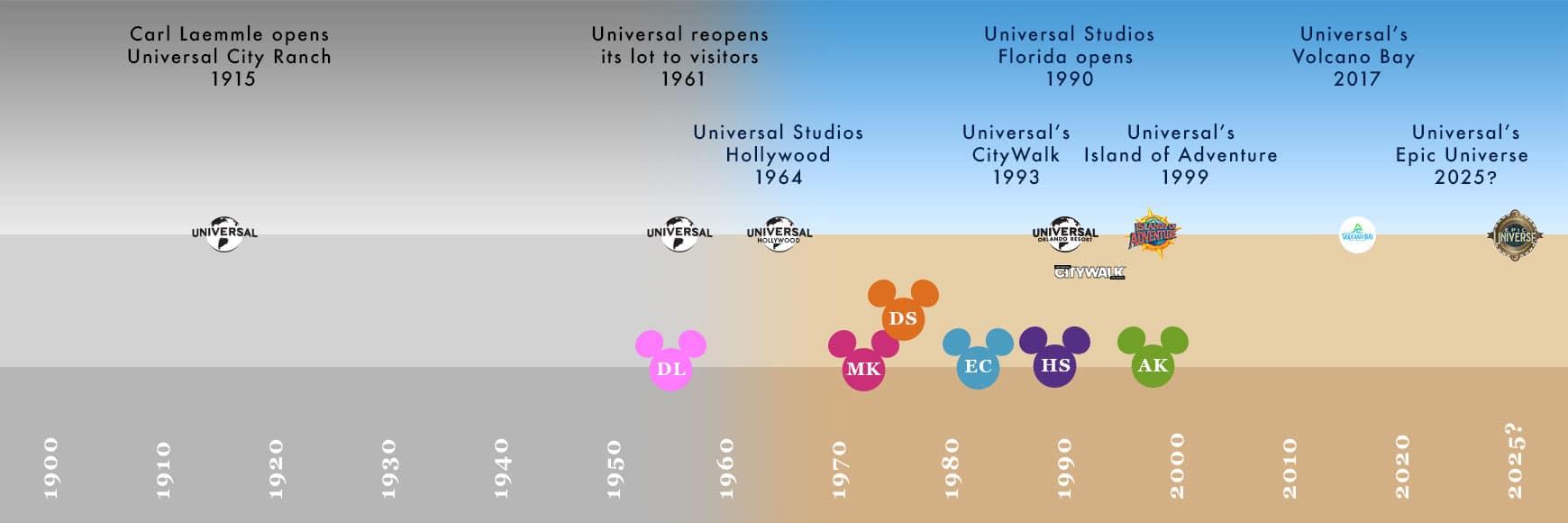 Universal Vs Disney Opening Dates